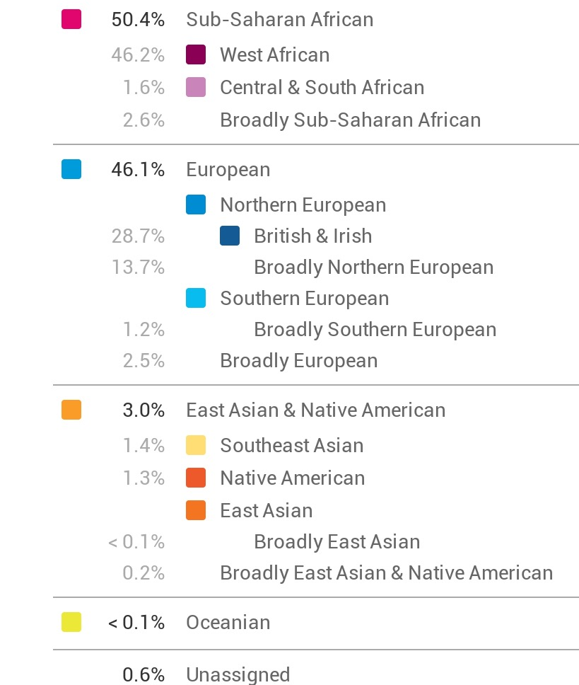 My aunt Helen's Ancestry Composition